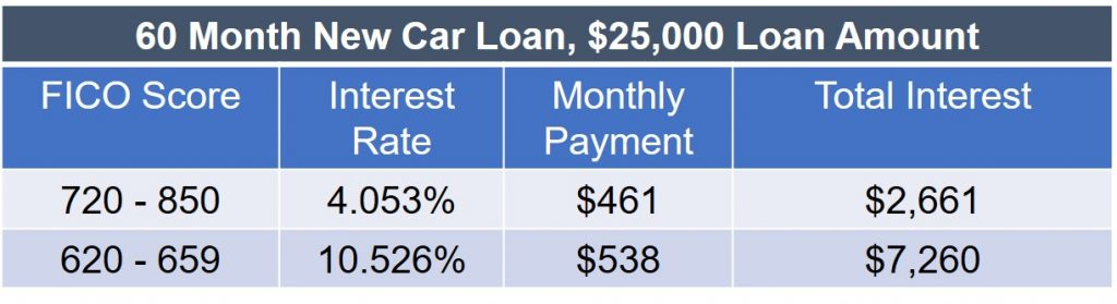 FICO Scores Auto Loan Chart - score range, interest rate, monthly payment, total interest