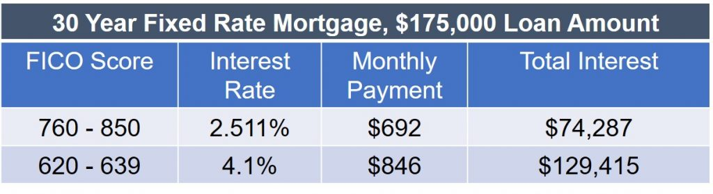 FICO Scores Mortgage Chart - score range, interest rate, monthly payment, total interest